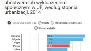 zatrudnienie i ubóstwo w UE
