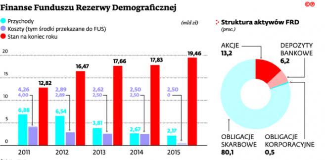 Finanse Funduszu Rezerwy Demograficznej
