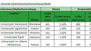 Kierunek Dziennikarstwo/Komunikacja/Media