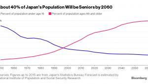 Odsetek seniorów w Japonii do 2060 roku