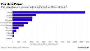 Przepływy pieniężne od imigrantów z Wielkiej Brytanii