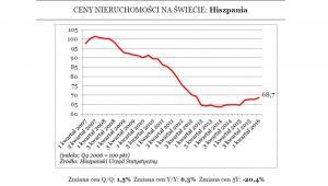 Ceny nieruchomości w Hiszpanii
