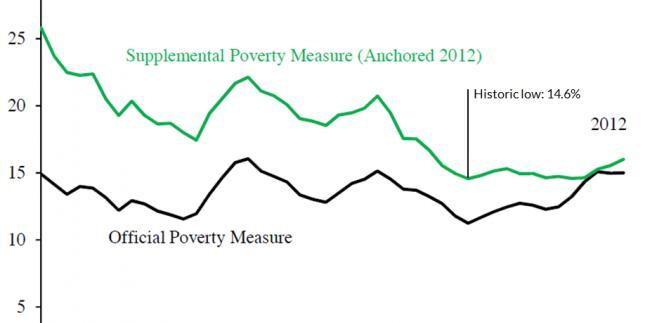Bieda w USA - oficjalny i uzupełniony wskaźnik ubóstwa