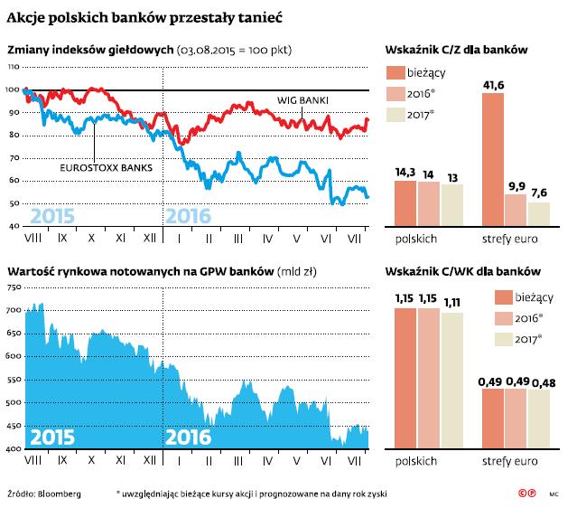Akcje polskich banków przestały tanieć