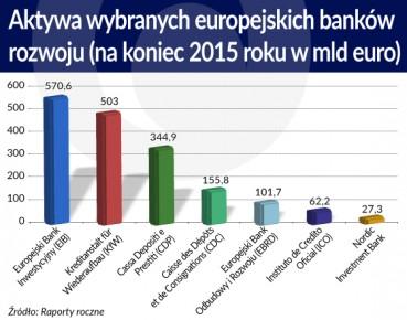 Aktywa wybranych europejskich banków