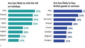 Sondaż Ipsos. Po lewej odsetek osób w danym kraju, które są w mniejszym stopniu chętne na odwiedziny Wielkiej Brytanii. Po prawej odsetek osób w danym kraju, które w mniejszym stopniu są skłonne kupować brytyjskie dobra i usługi.