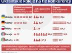 W polskich rękach ukraińskie koleje ruszyły w dobrą stronę