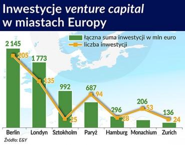Inwestycje venture capital w miastach Europy