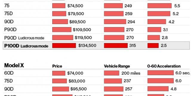 Osiągi poczególnych modeli aut Tesli