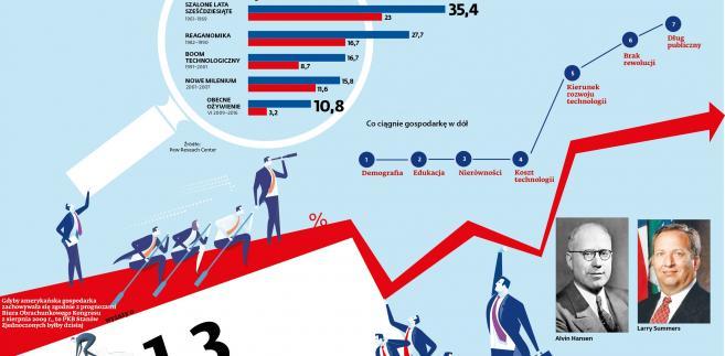 Długotrwała stagnacja - tempo wzrostu gospodarki