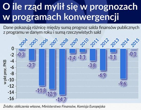O ile rząd mylił się w prognozach salda finansów publicznych w programach