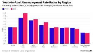 Ilu bezrobotnych młodych przypada na jednego bezrobotnego dorosłego