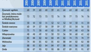 Współczynnik samowystarczalności dla podstawowych produktów rolnych w Wielkiej-Brytanii