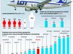 Centralny Port Lotniczy jednak powstanie? LOT potrzebuje nowego lotniska