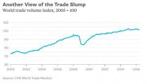 indeks wolumenu światowego handlu