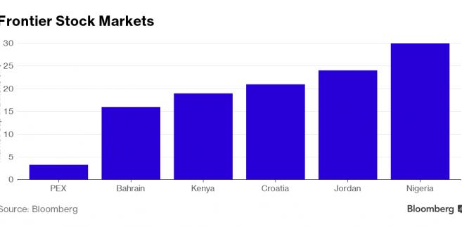 Kapitalizacja giełd rynków wschodzących (dane w mld dol.)