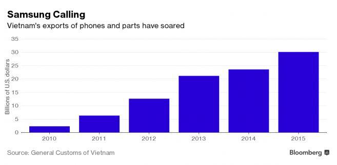 Eksport smartfonów i części do telefonów z Wietnamu