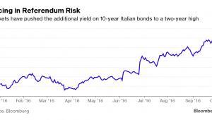 Rentowności włoskich 10-letnich obligacji