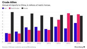 Import ropy do Chin z poszczególnych krajów