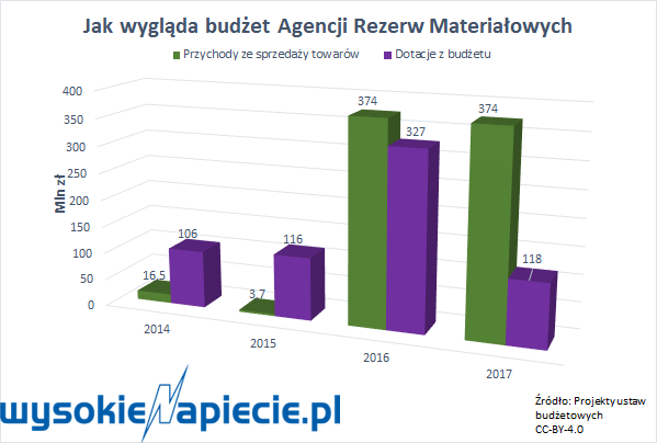 Budżet Agencji Rezerw Materiałowych