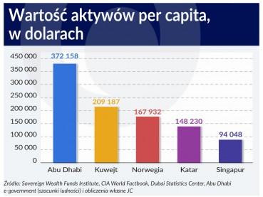 Wartość aktywów per capita w dolarach