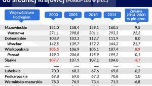 Relacja PKB na mieszkańca w wojewodztwach do średniej krajowej