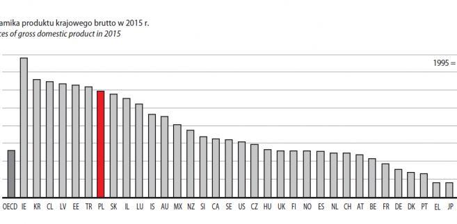 Dynamika produktu krajowego brutto w 2015 r., źródło: GUS