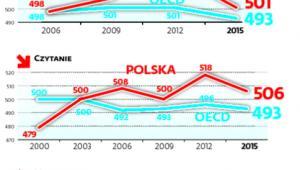 Tak wypadali nasi uczniowie na tle OECD