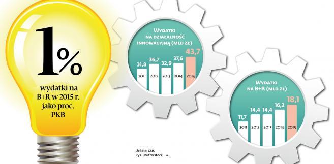 Nakłady na innowacje oraz na badania i rozwój