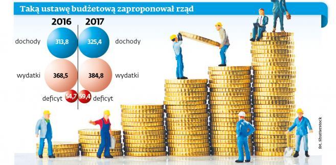 Ustawa budżetowa - propozycja rządowa