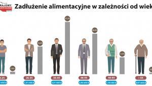 Zadłużenie alimentacyjne w zależności od wieku