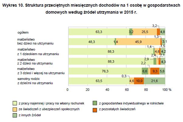 Struktura przeciętnych miesięcznych dochodów na 1 osobę w gospodarstwach domowych według źródeł utrzymania w 2015 r., źródło: GUS