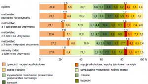 Struktura przeciętnych miesięcznych wydatków na 1 osobę w gospodarstwach domowych w 2015 r., źródło: GUS