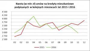 Kwota umów na kredyty mieszkaniowe podpisanych w kolejnych miesiącach 2015 i 2016 roku