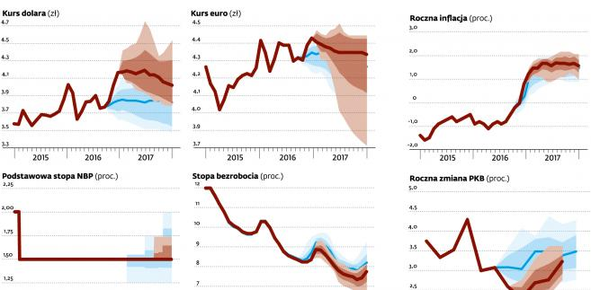Prognozy - dolar, euro, inflacja, PKB, stopy NBP, bezrobocie