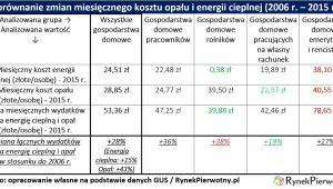 Ogrzewanie mieszkań (tabela)