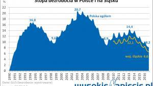 Bezrobocie w Polsce i na Ślasku