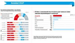 Sondaż DGP - ocena blokady mównicy w sali sejmowej