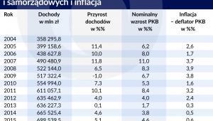 Dochody sektora rządowego i samorządowego