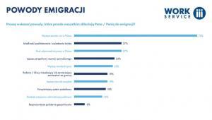 Powody emigracji