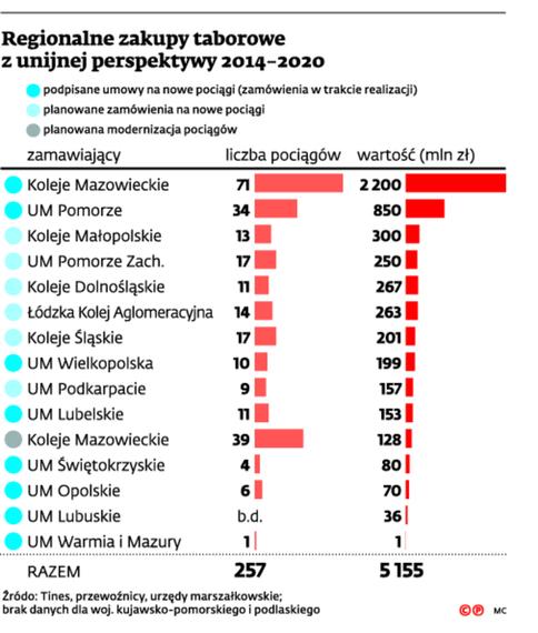 Regionalny zakupy taborowe z unijnej perspektywy 2014-2020