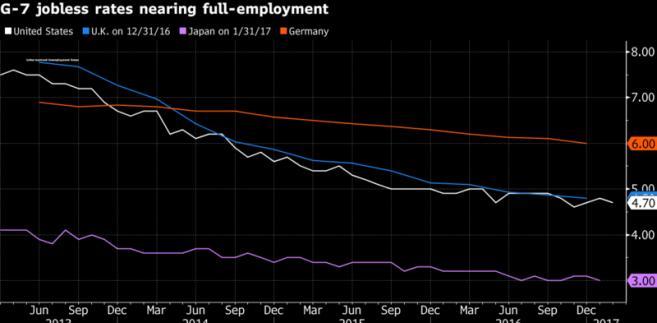 Stopa bezrobocia w krajach grupy G7