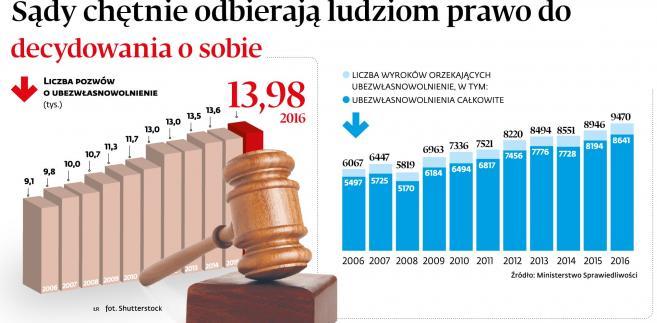 Sądy orzekają coraz więcej ubezwlasnowolnień