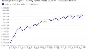 Liczba osób zatrudnionych w niskopłatnym sektorze