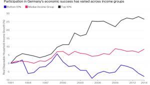 Procentowa zmiana wielkości wynagrodzenia w poszczególnych grupach dochodowych