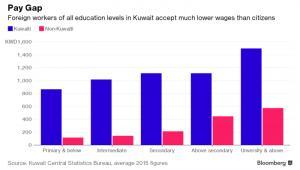 Luka płacowa w Kuwejcie pomiędzy obywatelami tego kraju a imigrantami
