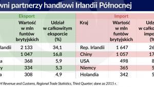 Partnerzy handlowi Irlandii Pln.