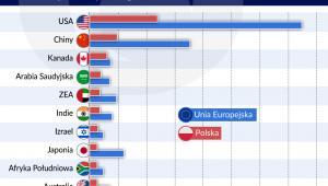 Najważniejsze gospodarki spoza Europy w eksporcie Polski i UE