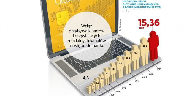 Liczba klientów indywidualnych w bankowości internetowej