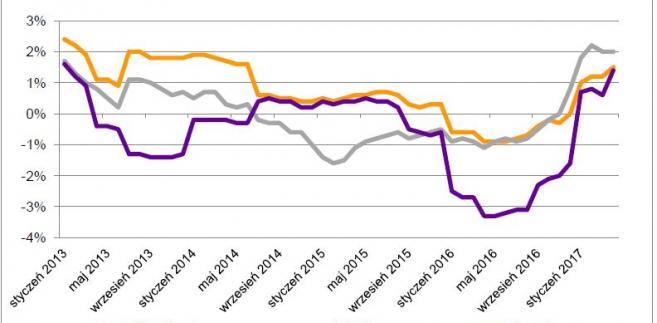 Zmiany cen utrzymania, wyposażenia i prowadzenia domu na tle inflacji